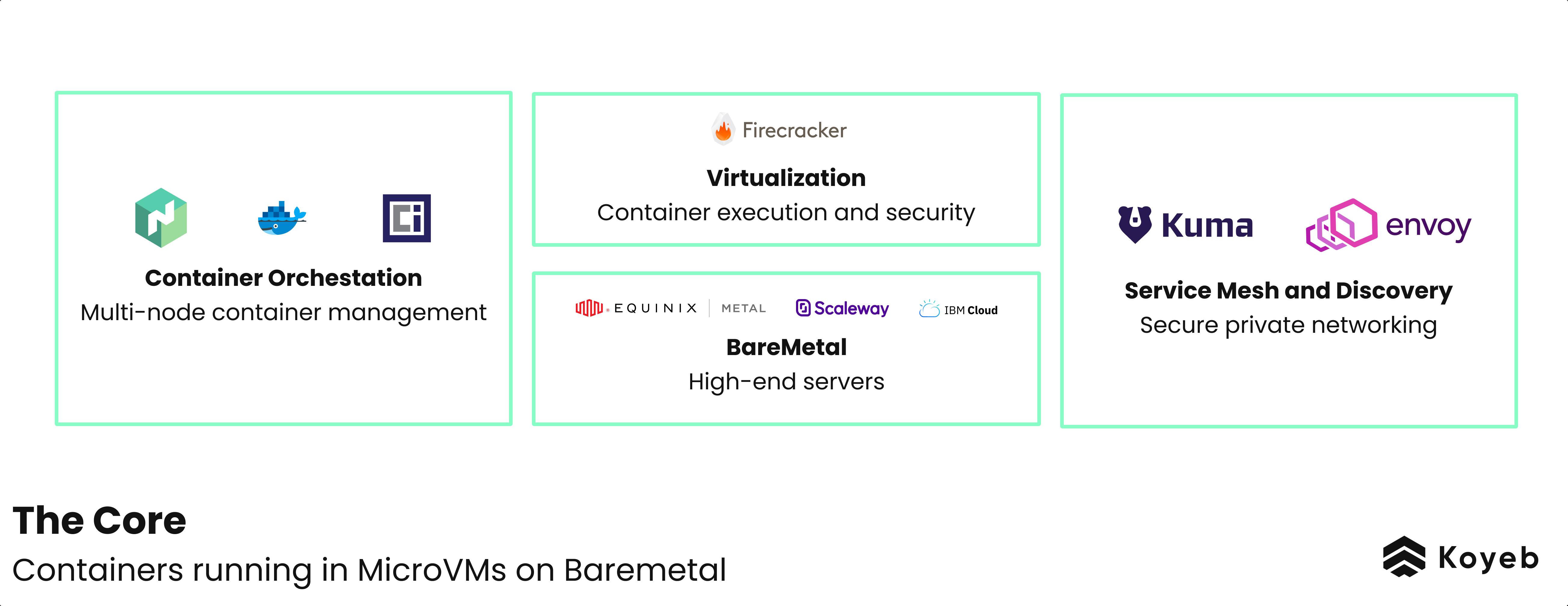 Koyeb Serverless Platform Core Internal Componets