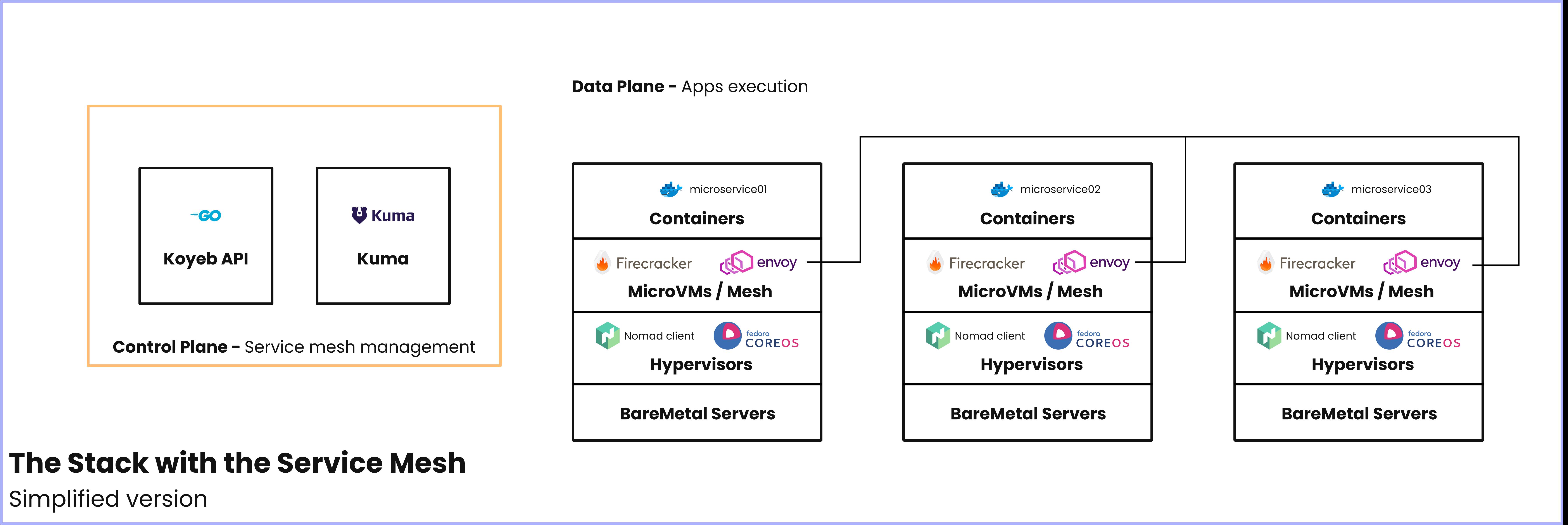 Koyeb Serverless Stack Ultra Simplified with Mesh