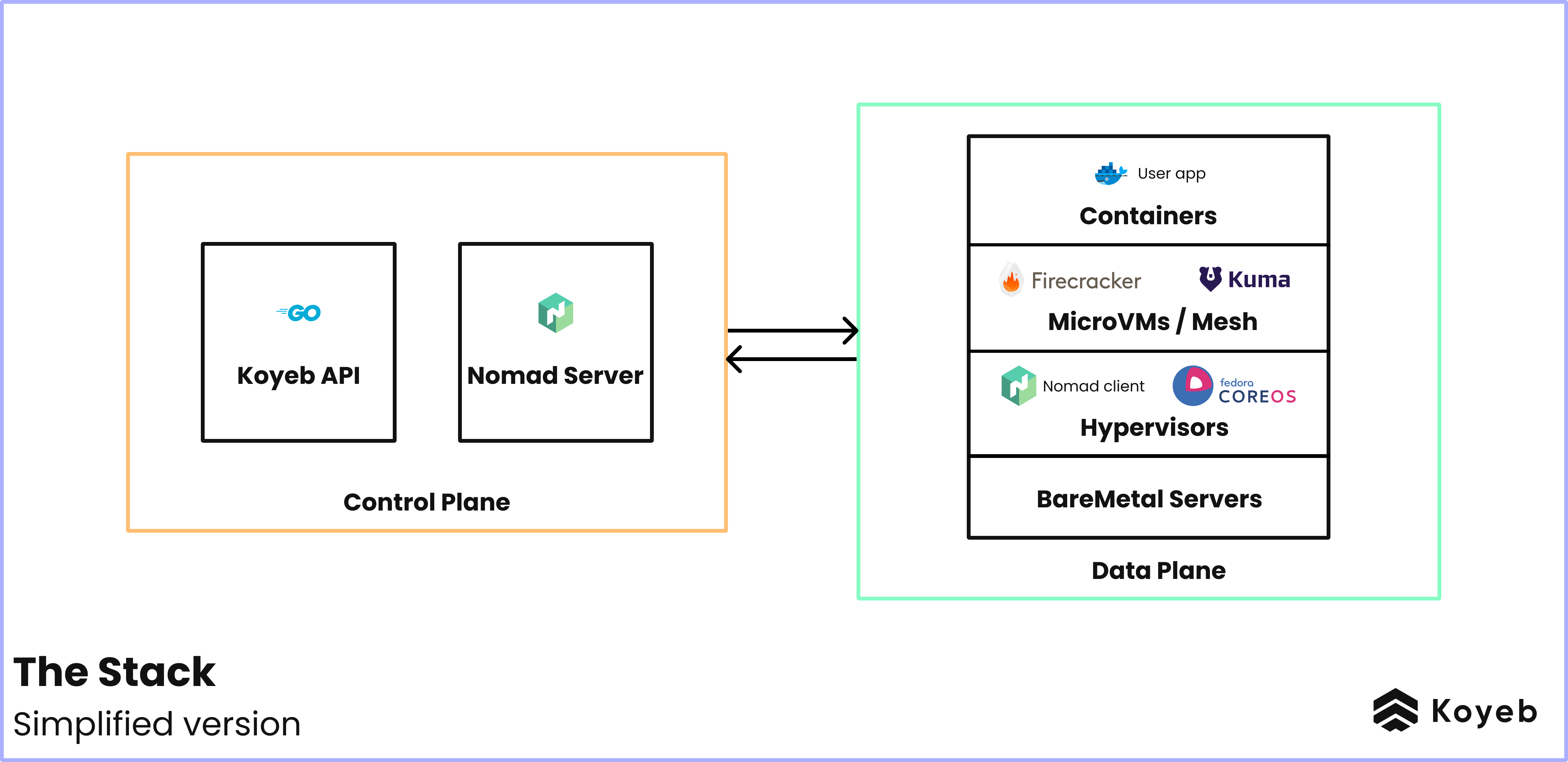 Koyeb Serverless Stack Ultra Simplified